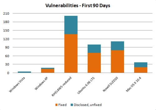 windows vista 90 dias vulnerabilidad
