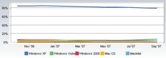 windows vista linux mac